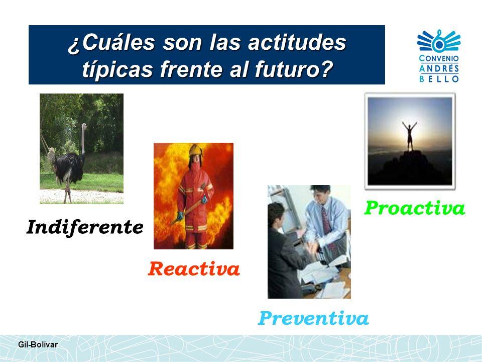 ¿Cuáles son las actitudes típicas frente al futuro