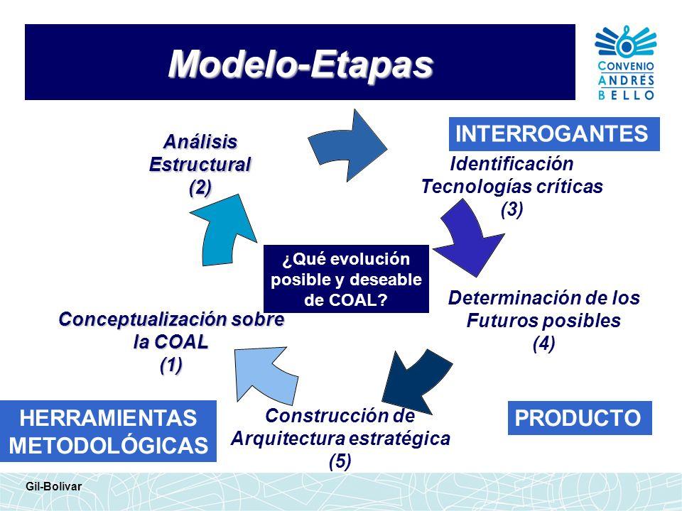 Conceptualización sobre Arquitectura estratégica