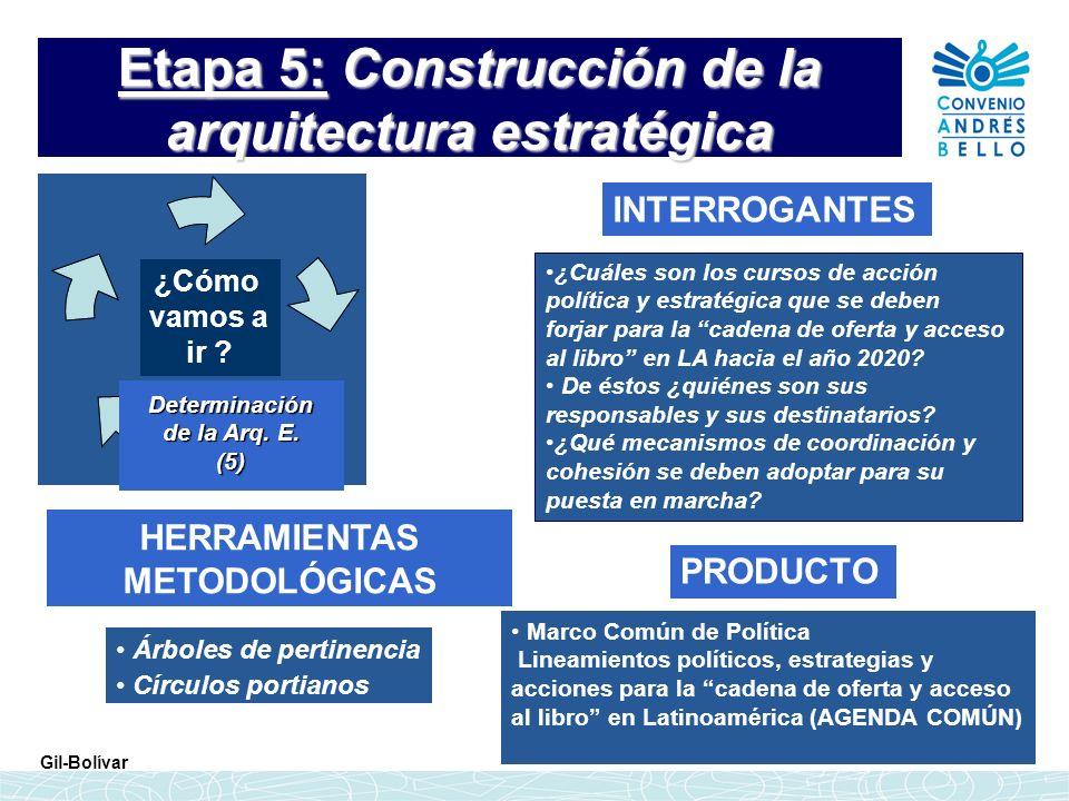 Etapa 5: Construcción de la arquitectura estratégica