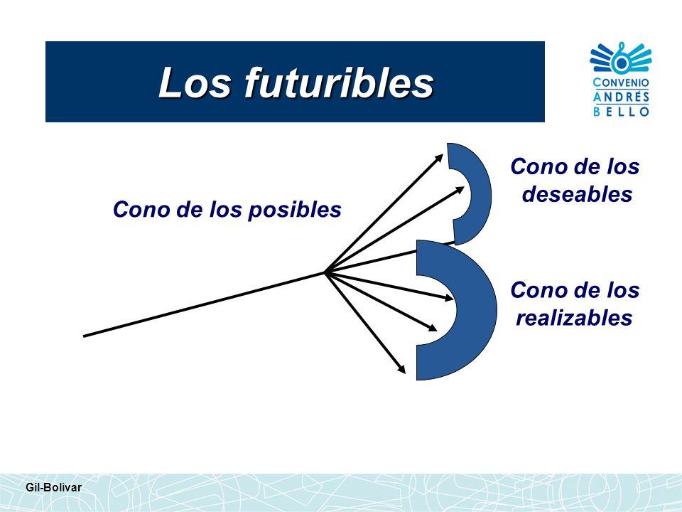 Los futuribles Cono de los deseables Cono de los posibles Cono de los