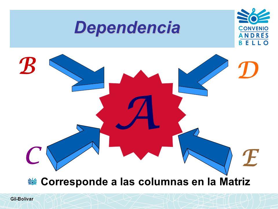 A B D C E Dependencia Corresponde a las columnas en la Matriz