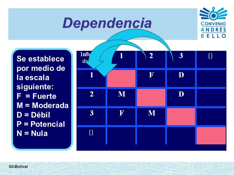 Dependencia Se establece por medio de la escala siguiente: F = Fuerte