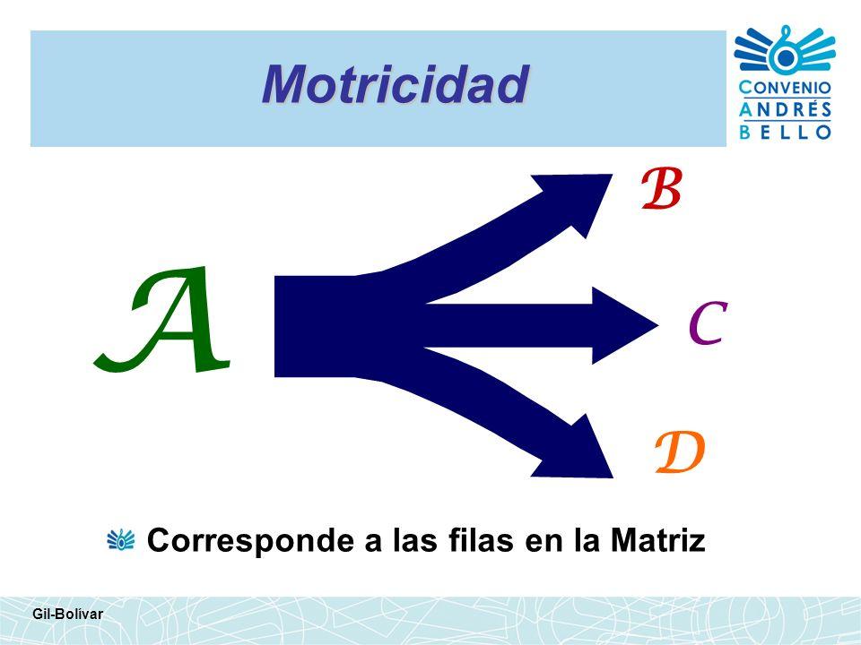 Motricidad B A C D Corresponde a las filas en la Matriz Gil-Bolívar