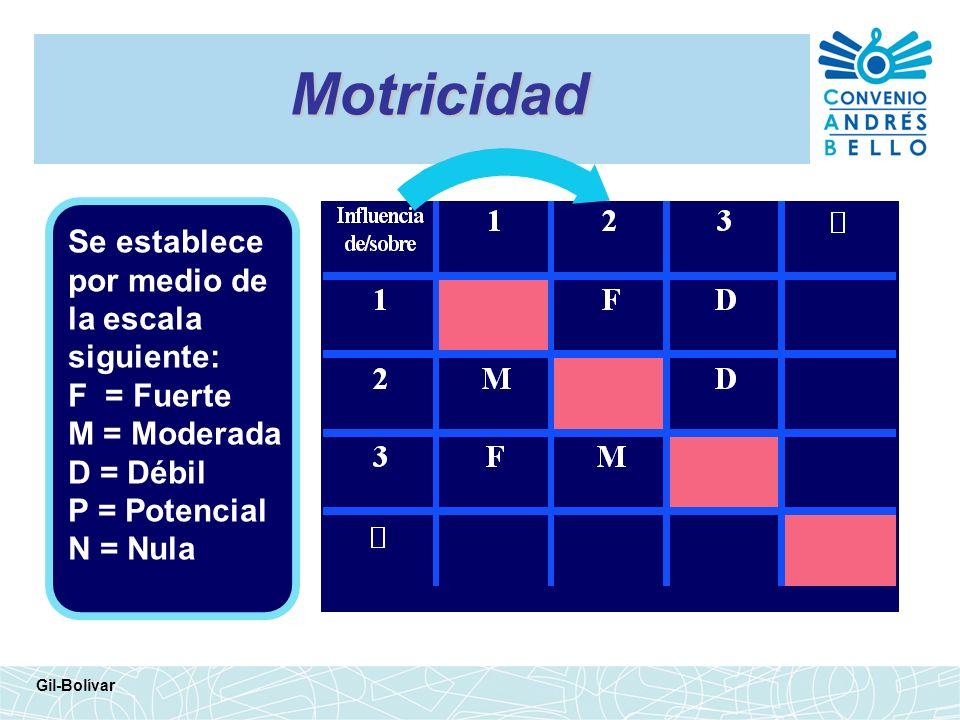 Motricidad Se establece por medio de la escala siguiente: F = Fuerte
