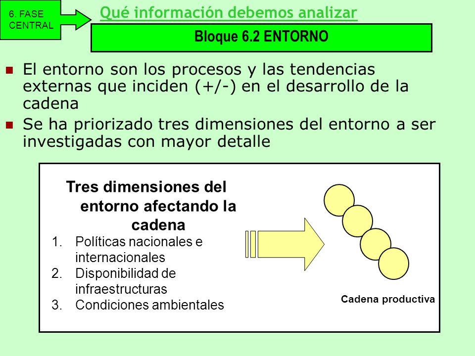 Tres dimensiones del entorno afectando la cadena