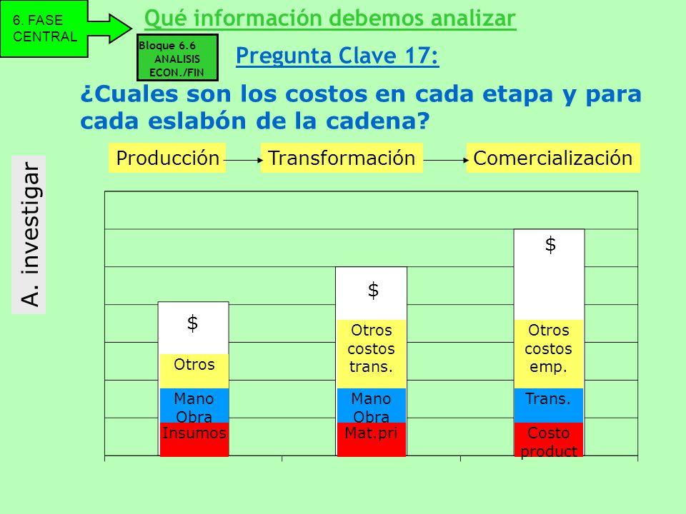 ¿Cuales son los costos en cada etapa y para cada eslabón de la cadena