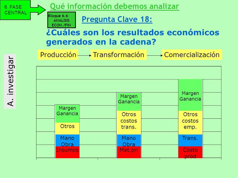 ¿Cuáles son los resultados económicos generados en la cadena