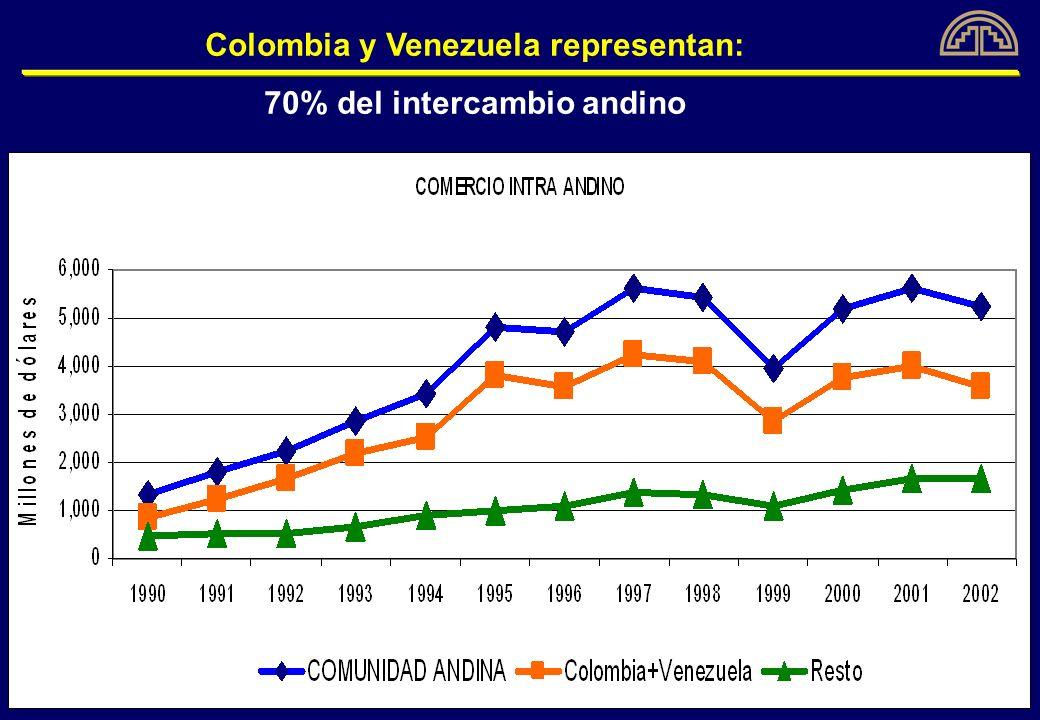 Colombia y Venezuela representan: 70% del intercambio andino