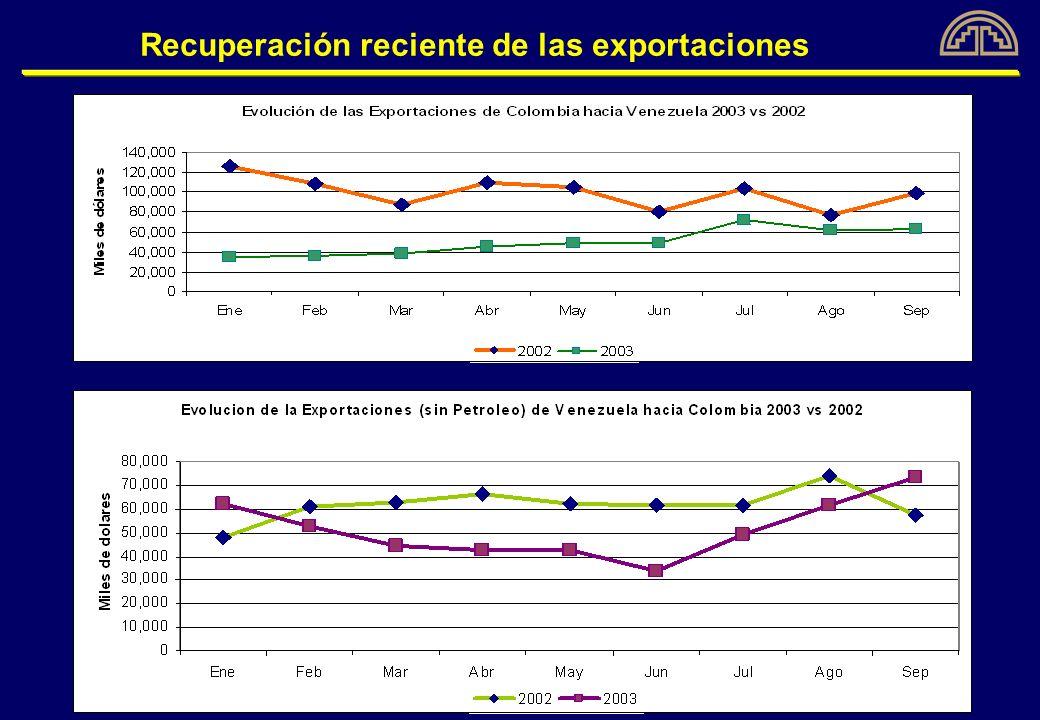 Recuperación reciente de las exportaciones