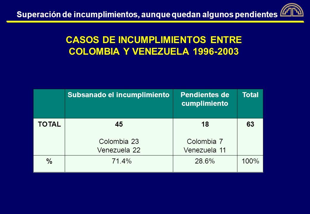 CASOS DE INCUMPLIMIENTOS ENTRE COLOMBIA Y VENEZUELA 1996-2003