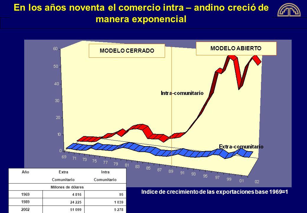 Indice de crecimiento de las exportaciones base 1969=1