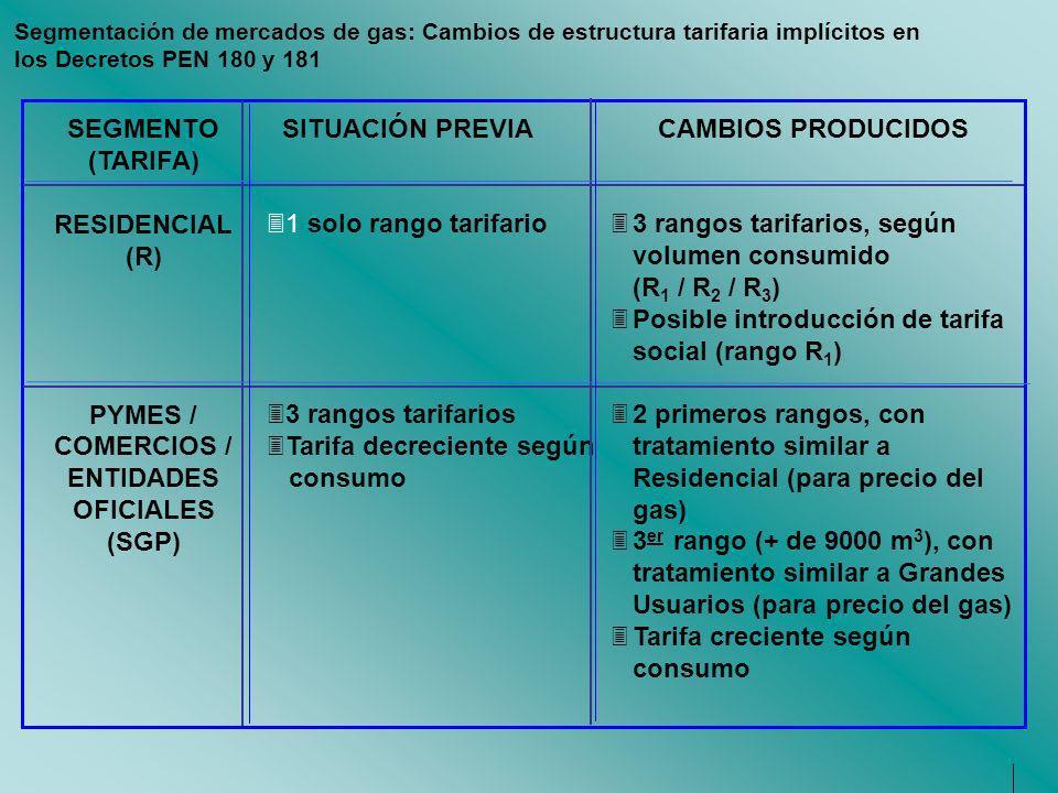 SITUACIÓN PREVIA CAMBIOS PRODUCIDOS