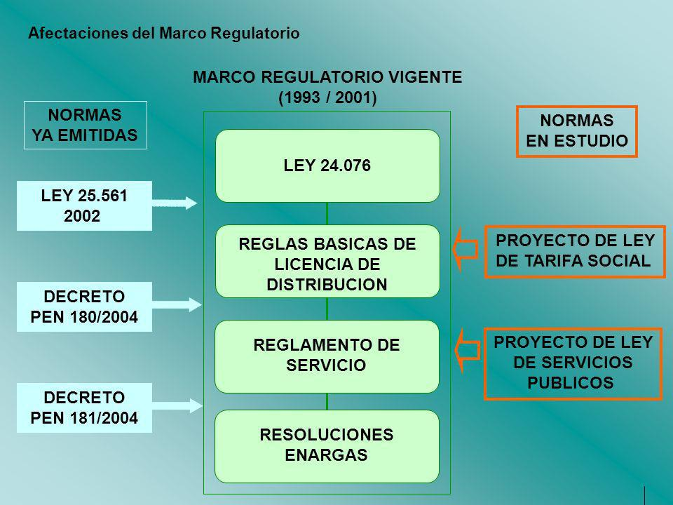 Afectaciones del Marco Regulatorio