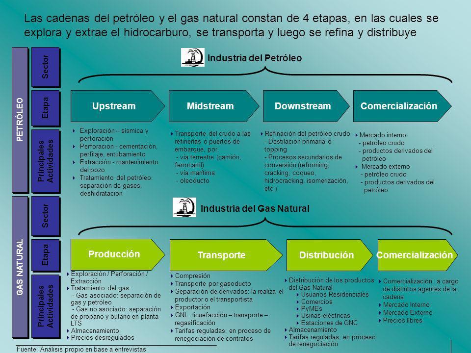 Industria del Petróleo Industria del Gas Natural
