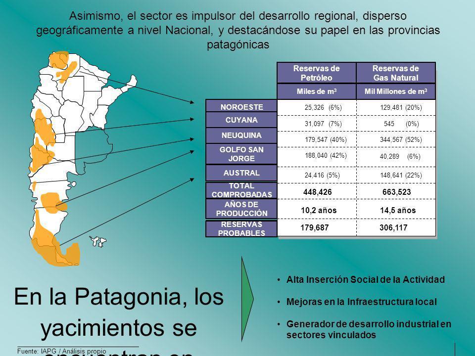 Reservas de Gas Natural