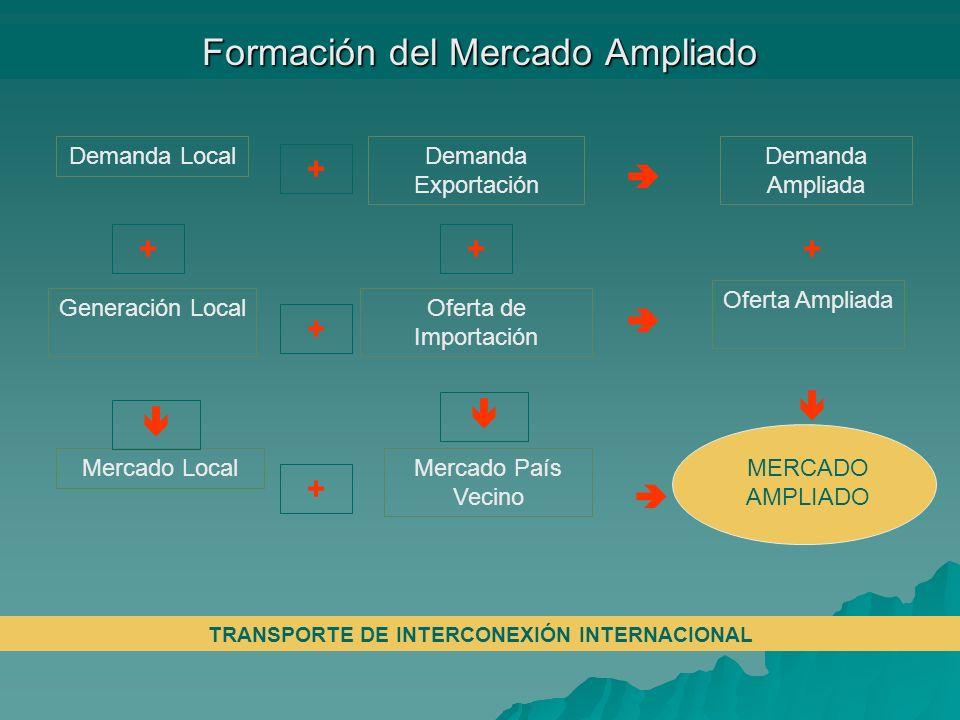 Formación del Mercado Ampliado