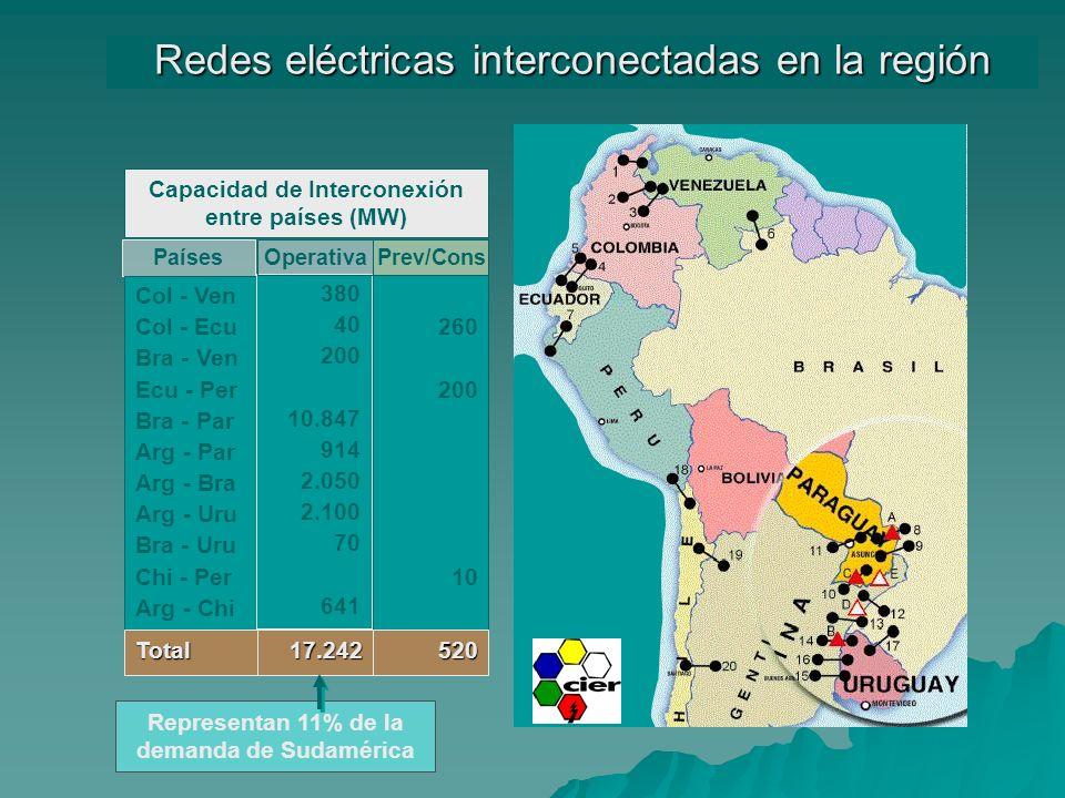 Redes eléctricas interconectadas en la región