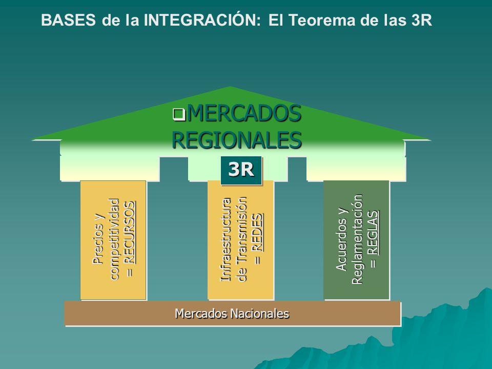 MERCADOS REGIONALES 3R BASES de la INTEGRACIÓN: El Teorema de las 3R