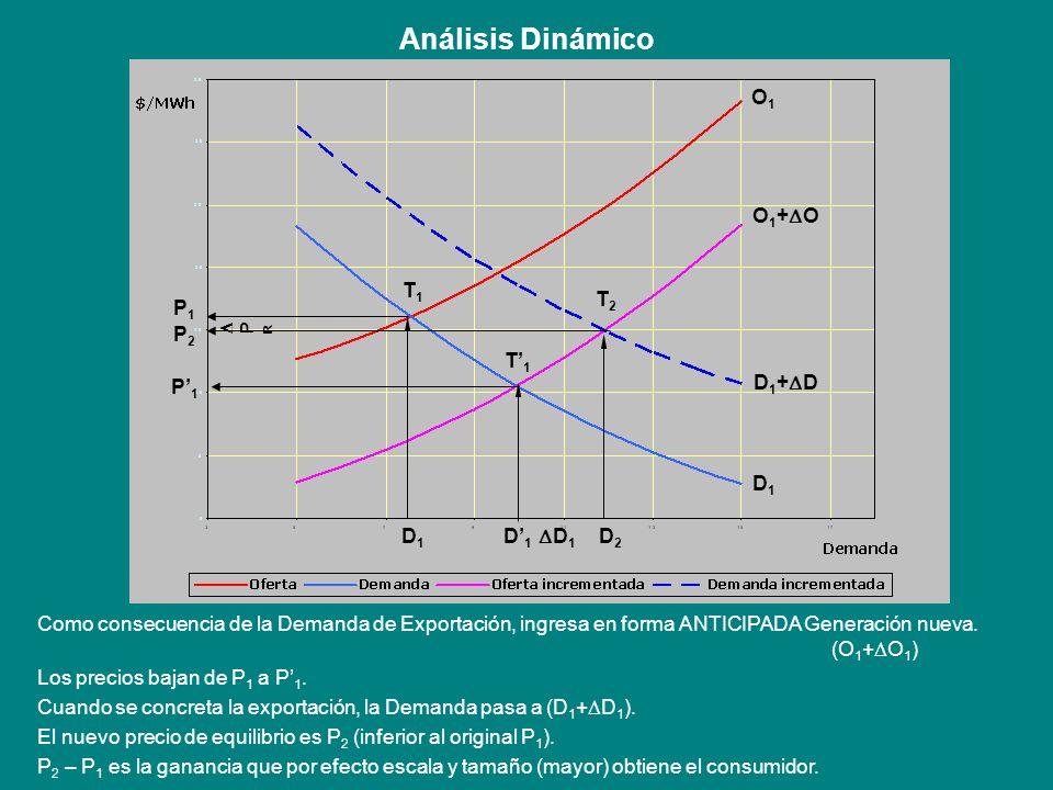 Análisis Dinámico O1 O1+O T1 T2 P1 P2 T'1 P'1 D1+D D1 D1 D'1 D1 D2