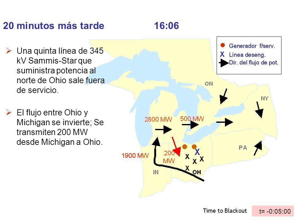 20 minutos más tarde 16:06Una quinta línea de 345 kV Sammis-Star que suministra potencia al norte de Ohio sale fuera de servicio.