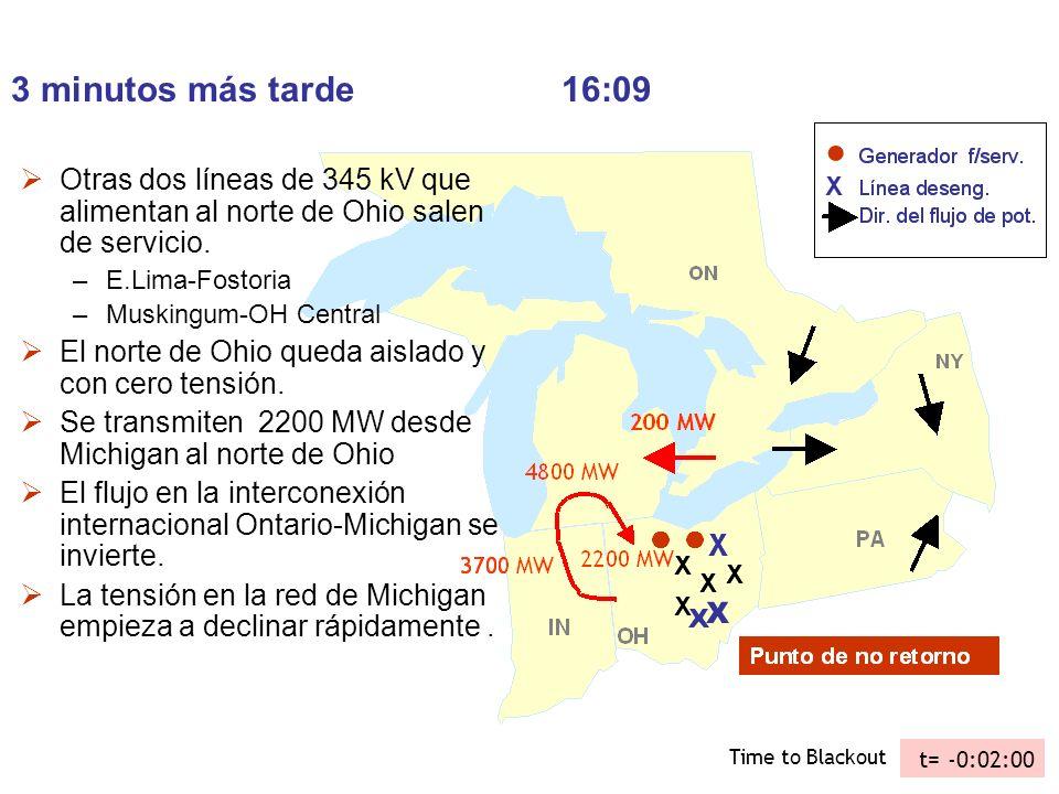3 minutos más tarde 16:09 Otras dos líneas de 345 kV que alimentan al norte de Ohio salen de servicio.