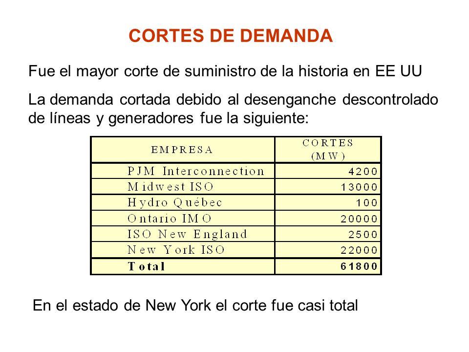 CORTES DE DEMANDA Fue el mayor corte de suministro de la historia en EE UU.