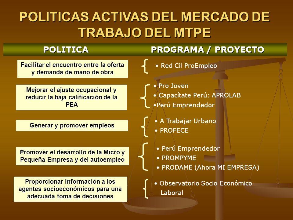 POLITICAS ACTIVAS DEL MERCADO DE TRABAJO DEL MTPE