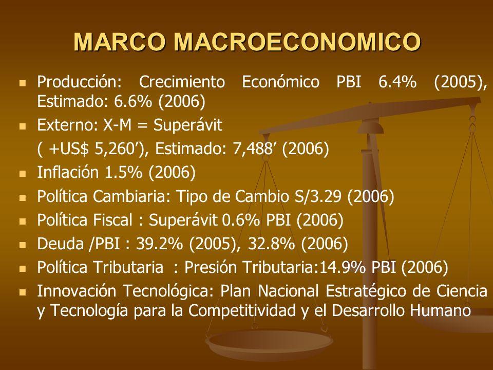 MARCO MACROECONOMICO Producción: Crecimiento Económico PBI 6.4% (2005), Estimado: 6.6% (2006) Externo: X-M = Superávit.