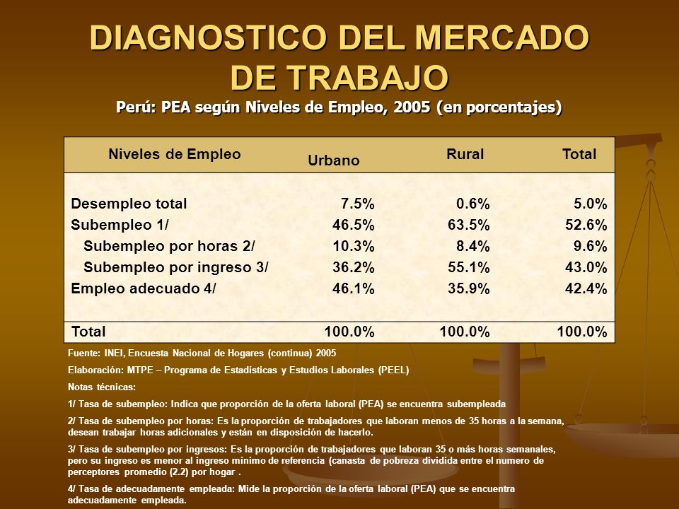 DIAGNOSTICO DEL MERCADO DE TRABAJO
