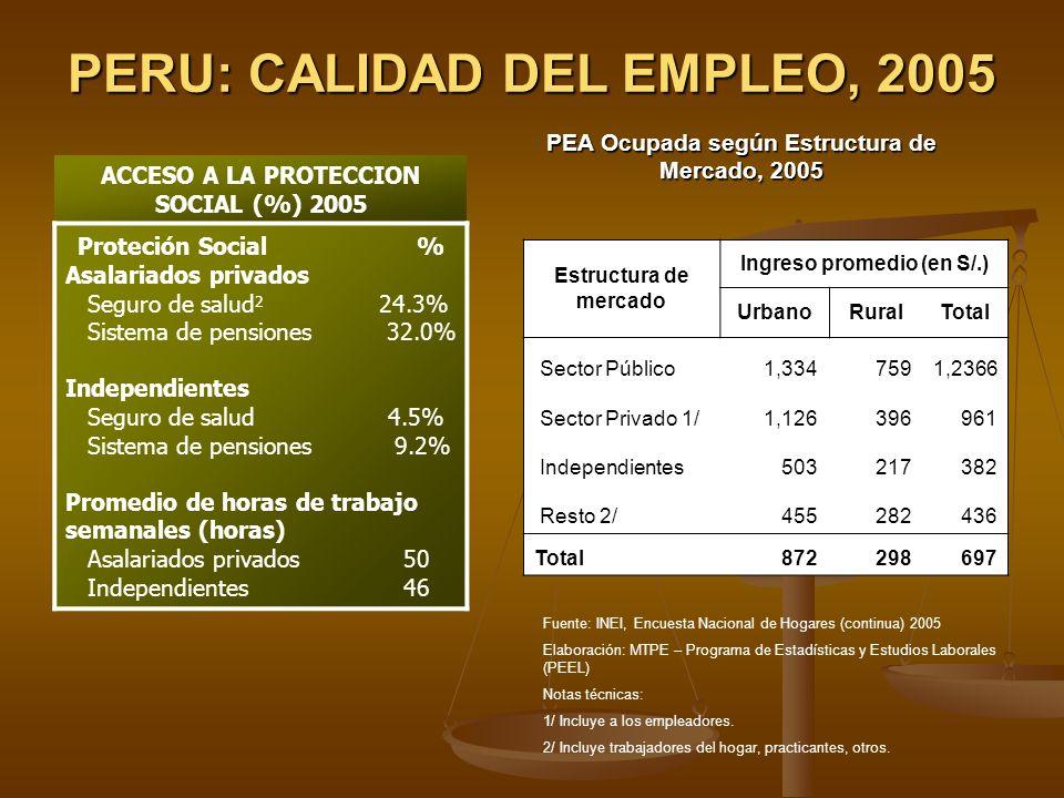PERU: CALIDAD DEL EMPLEO, 2005