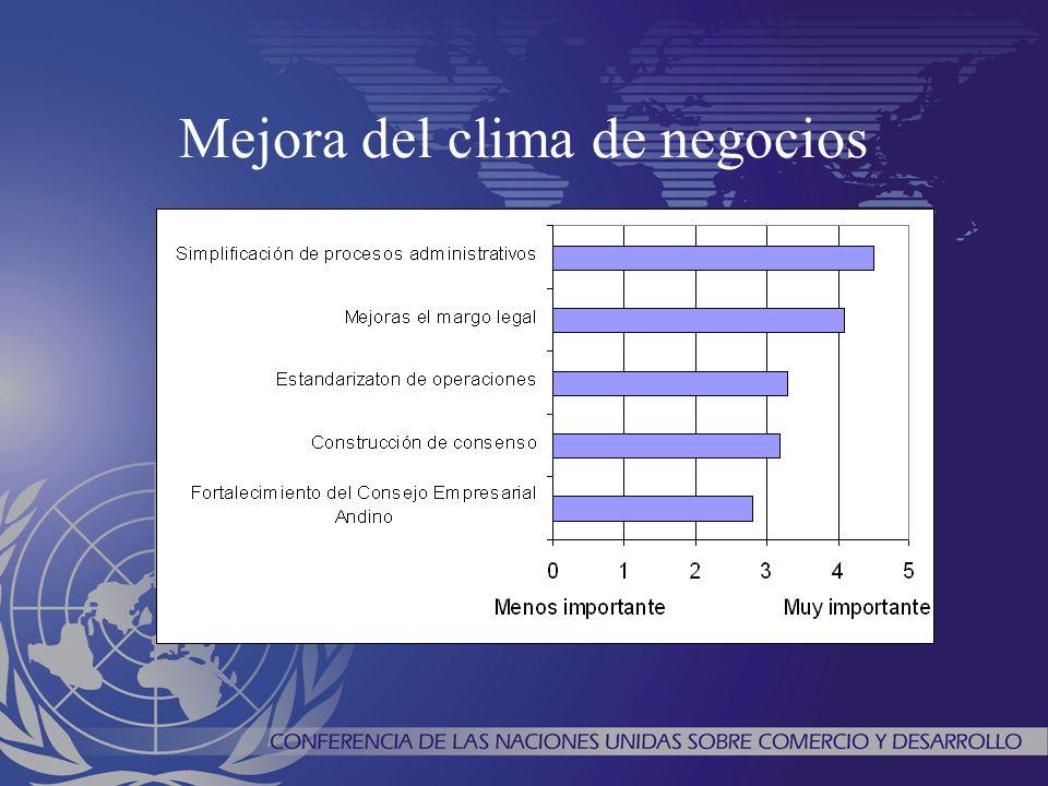 Mejora del clima de negocios
