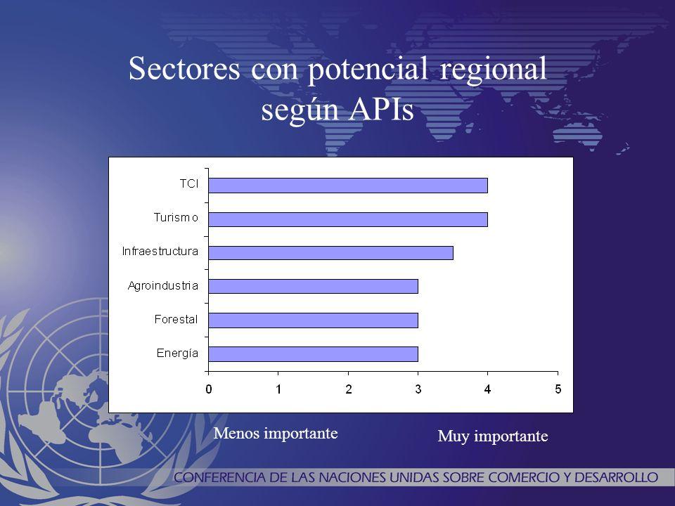 Sectores con potencial regional según APIs