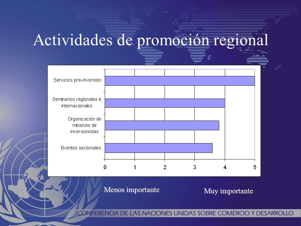 Actividades de promoción regional