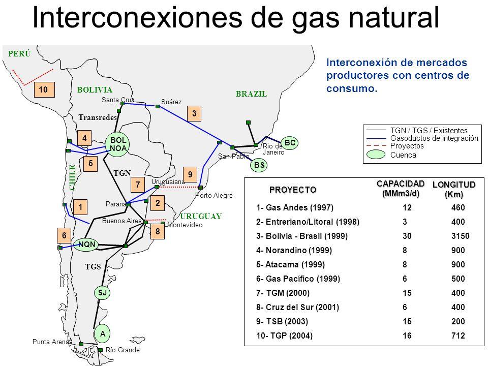 Interconexiones de gas natural