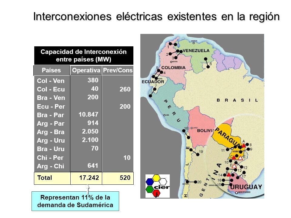 Interconexiones eléctricas existentes en la región
