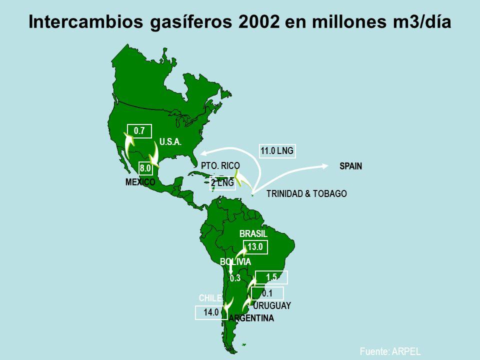 Intercambios gasíferos 2002 en millones m3/día
