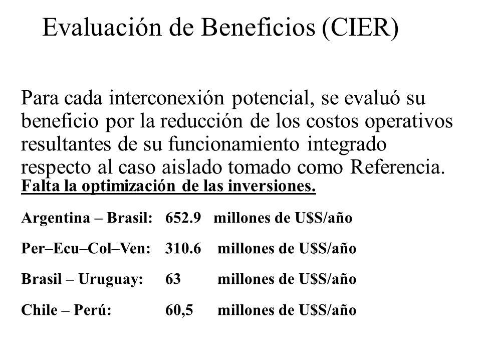 Evaluación de Beneficios (CIER)