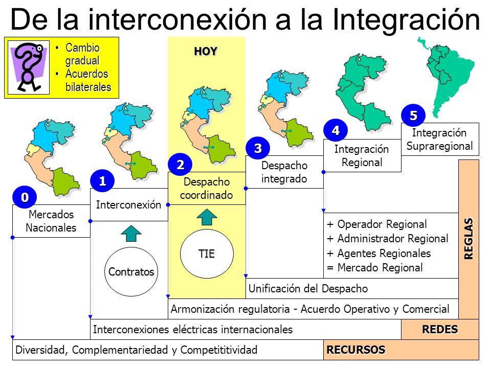 De la interconexión a la Integración