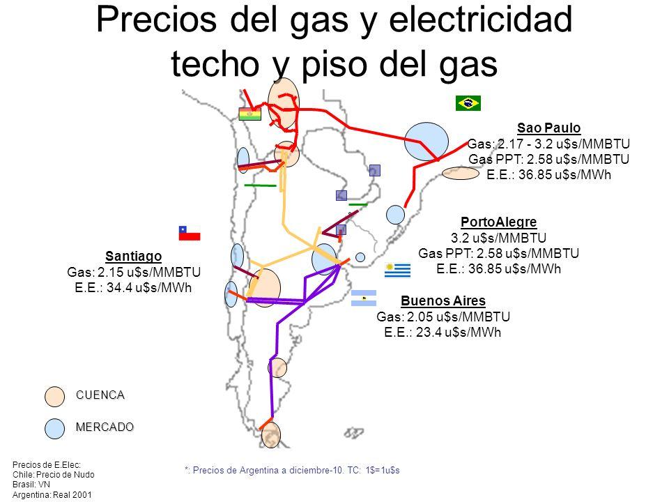 Precios del gas y electricidad techo y piso del gas