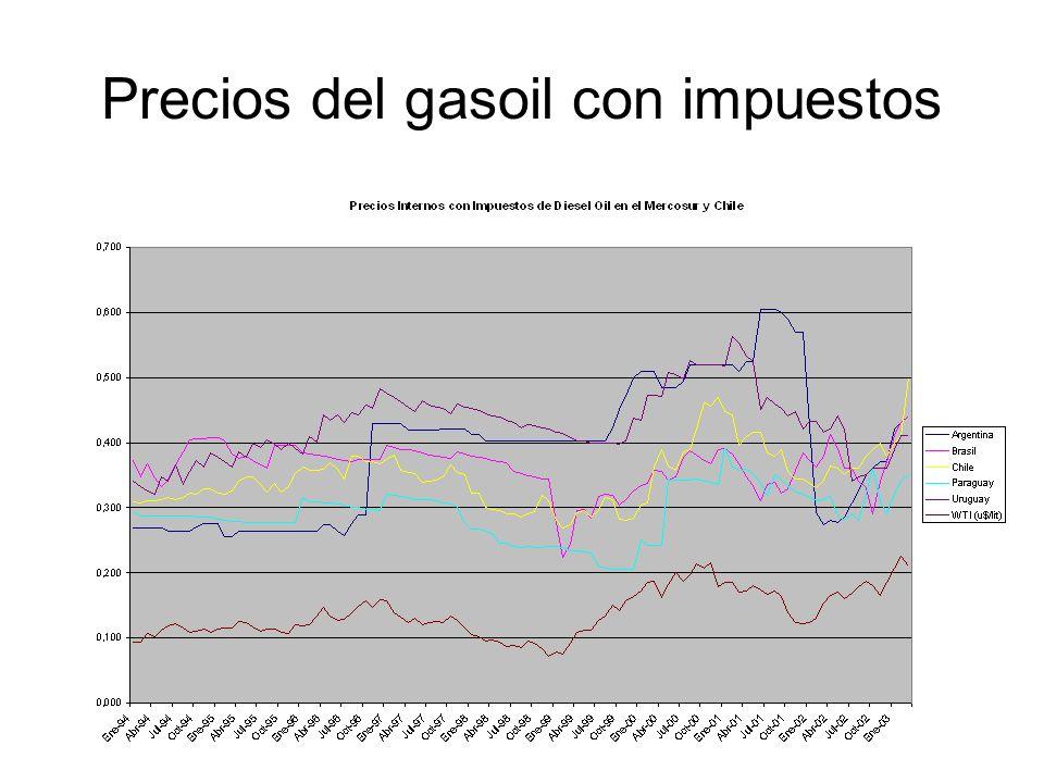 Precios del gasoil con impuestos