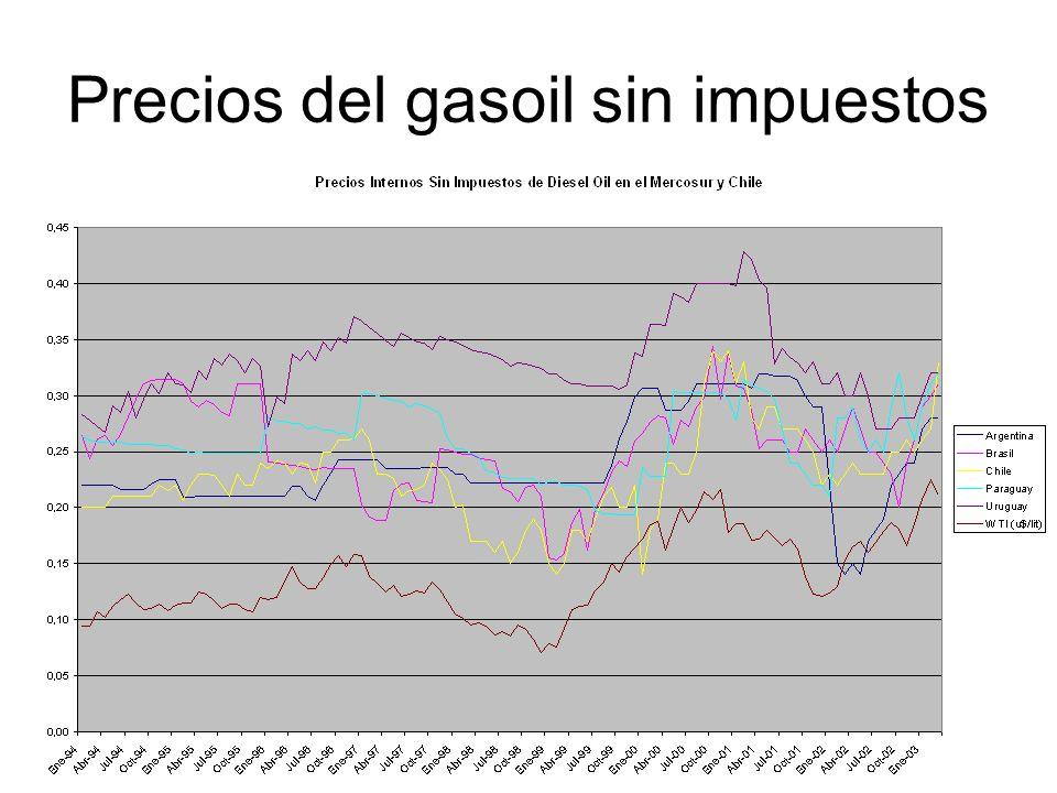 Precios del gasoil sin impuestos