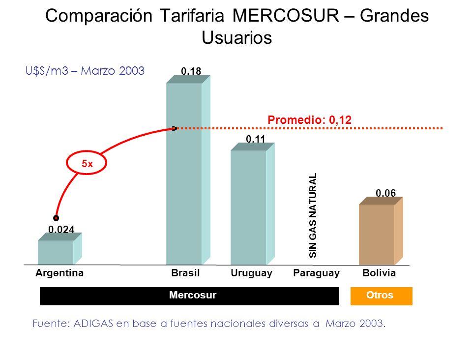 Comparación Tarifaria MERCOSUR – Grandes Usuarios
