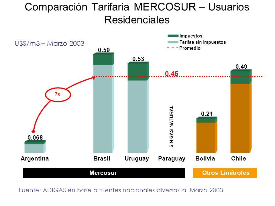 Comparación Tarifaria MERCOSUR – Usuarios Residenciales