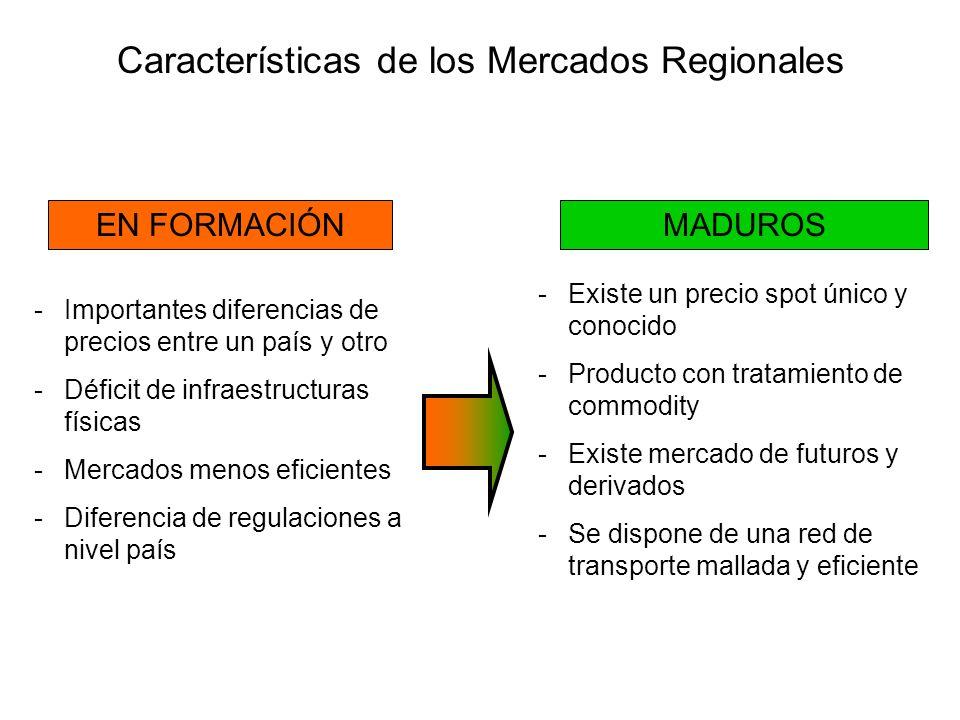 Características de los Mercados Regionales