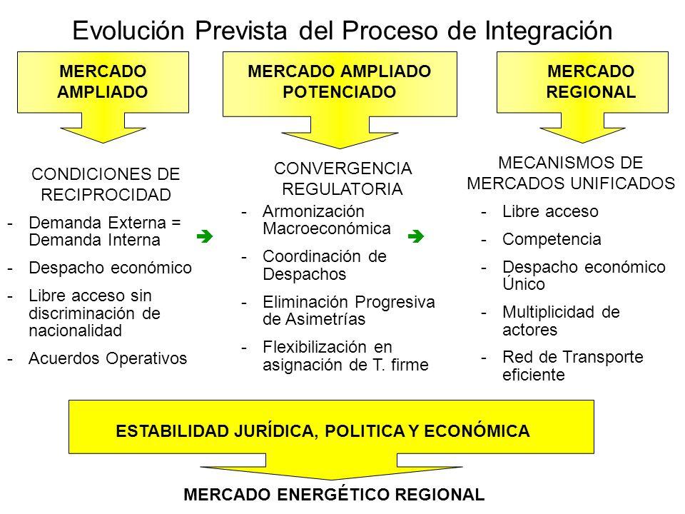 Evolución Prevista del Proceso de Integración