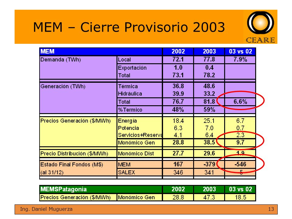 MEM – Cierre Provisorio 2003