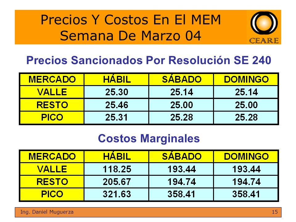 Precios Y Costos En El MEM Semana De Marzo 04