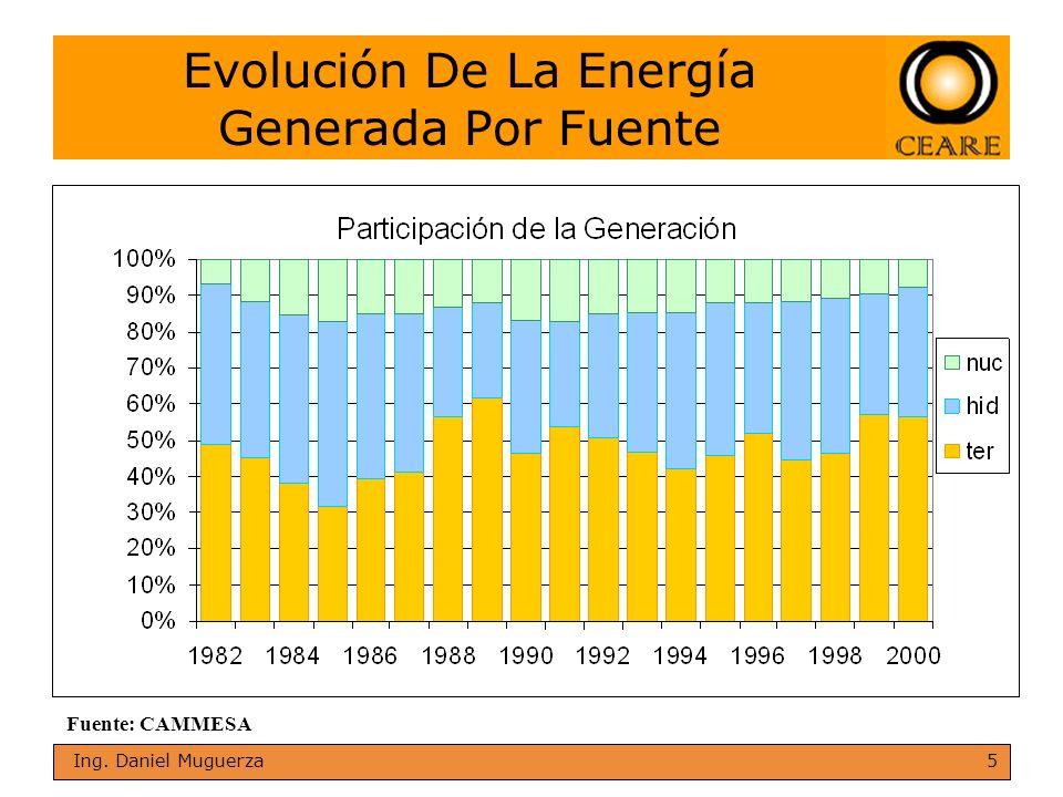 Evolución De La Energía Generada Por Fuente