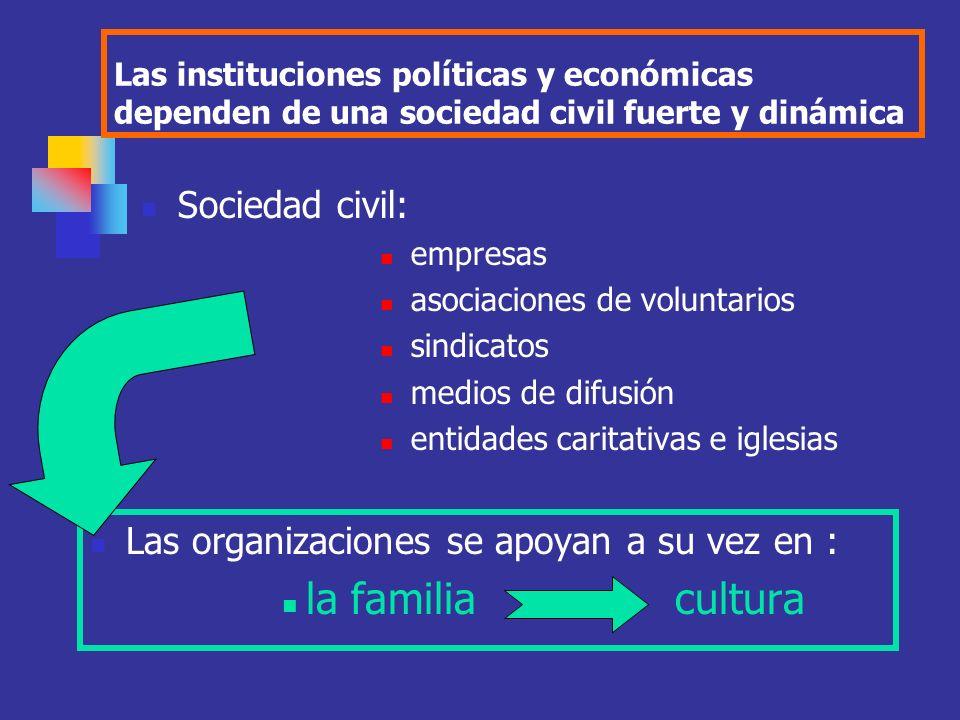 la familia cultura Sociedad civil: