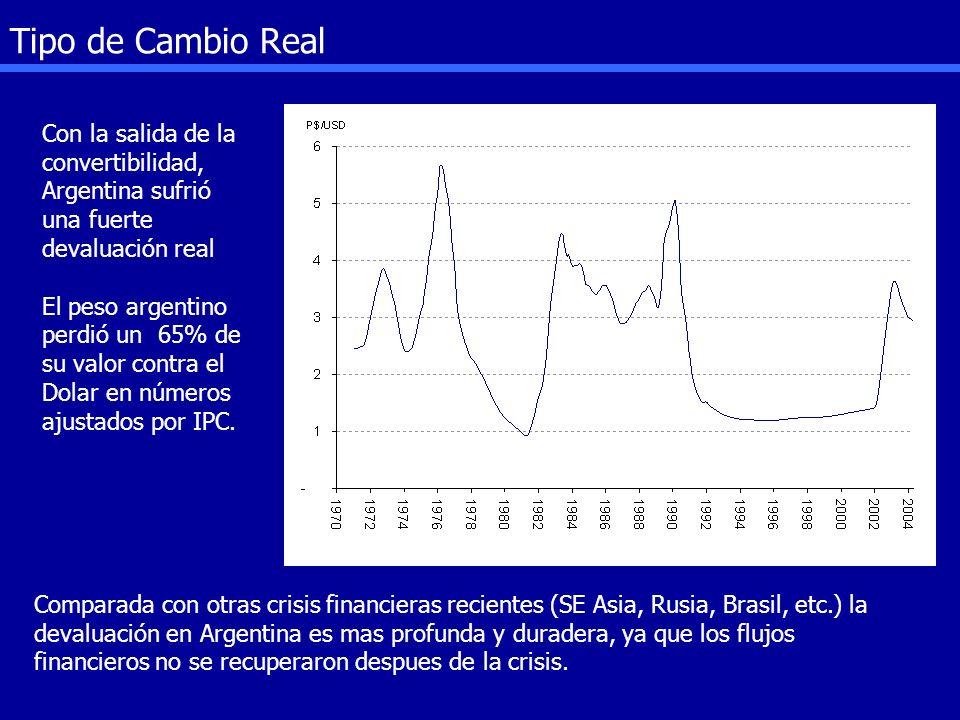 Tipo de Cambio Real Con la salida de la convertibilidad, Argentina sufrió una fuerte devaluación real.